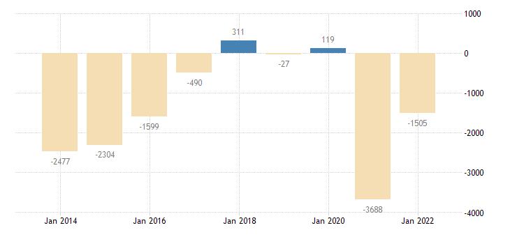 croatia net lending net borrowing general gov eurostat data