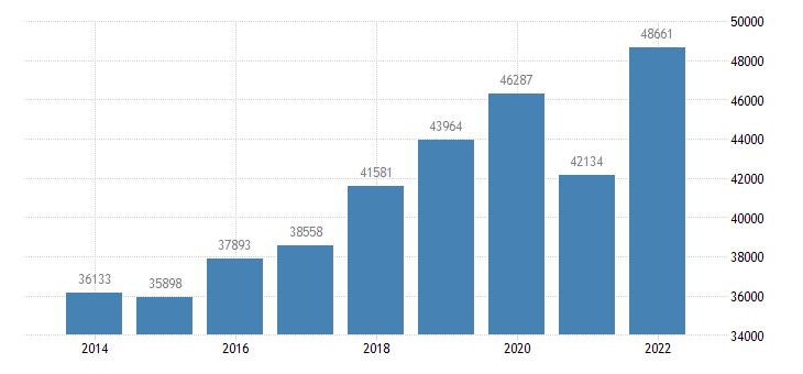 croatia net national income eurostat data