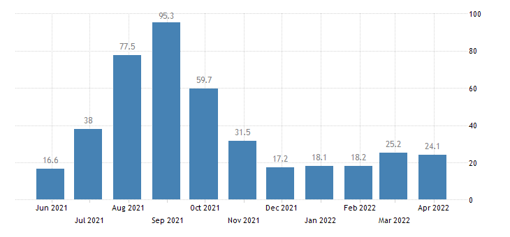 croatia net occupancy rate in hotels similar accommodations bedplaces eurostat data