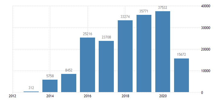 croatia net savings eurostat data