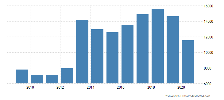 croatia new businesses registered number wb data