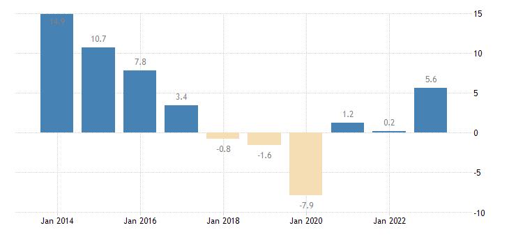 croatia nominal unit labour cost eurostat data