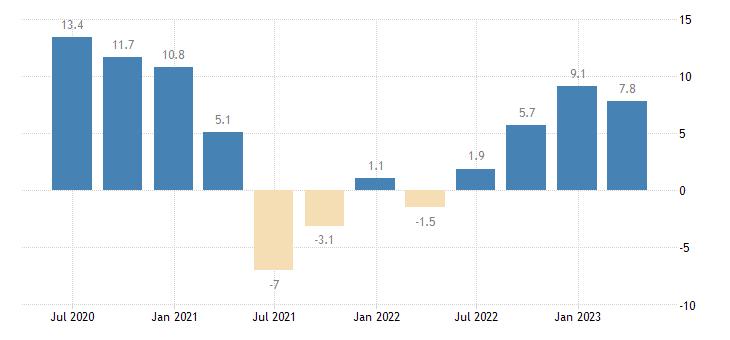 croatia nominal unit labour cost nulc eurostat data