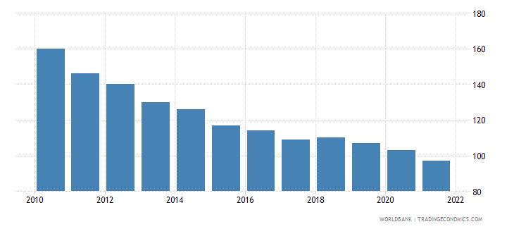 croatia number of neonatal deaths wb data
