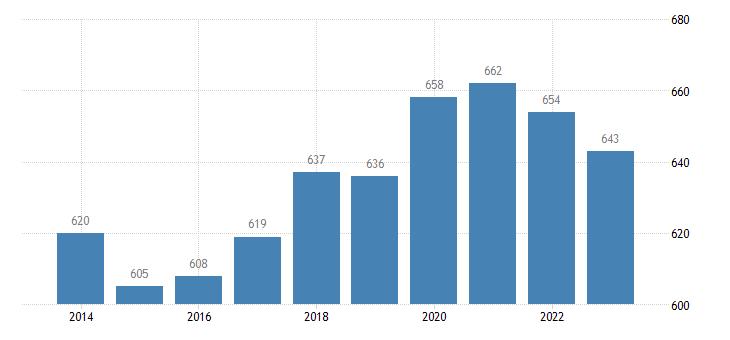 croatia number of sheep eurostat data
