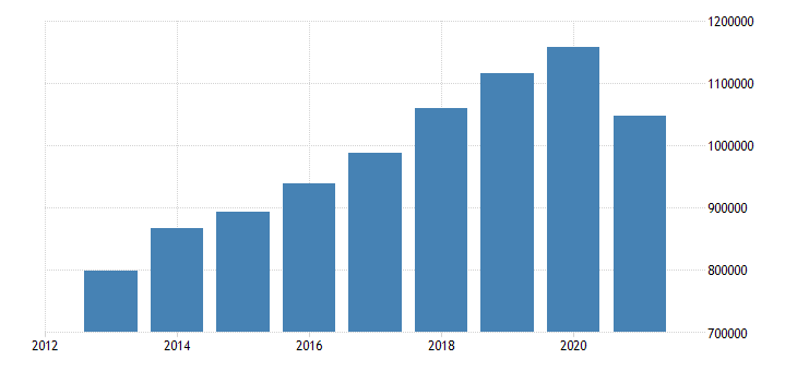 croatia number of touristic bedplaces eurostat data