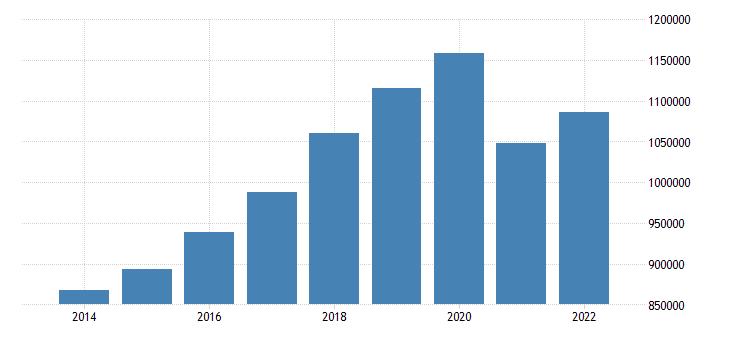 croatia number of touristic establishments eurostat data