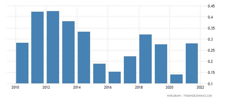 croatia oil rents percent of gdp wb data