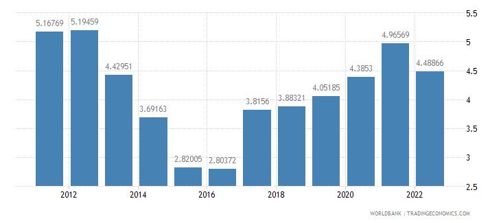 croatia ores and metals exports percent of merchandise exports wb data