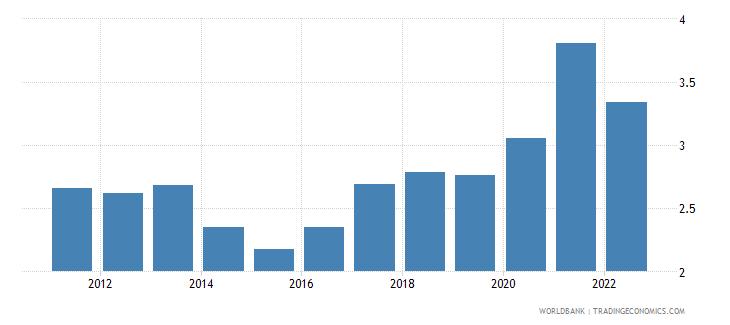croatia ores and metals imports percent of merchandise imports wb data