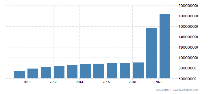 croatia other expense current lcu wb data