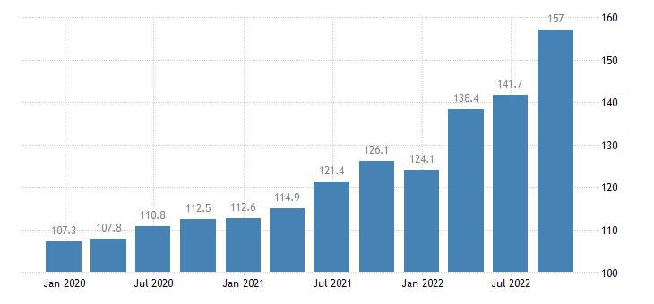 croatia output price idx in construction eurostat data