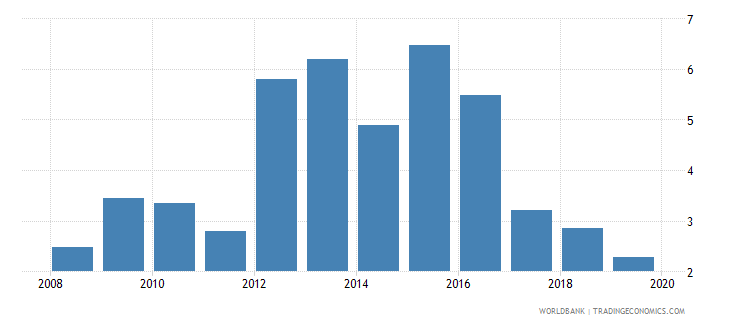 croatia outstanding international private debt securities to gdp percent wb data