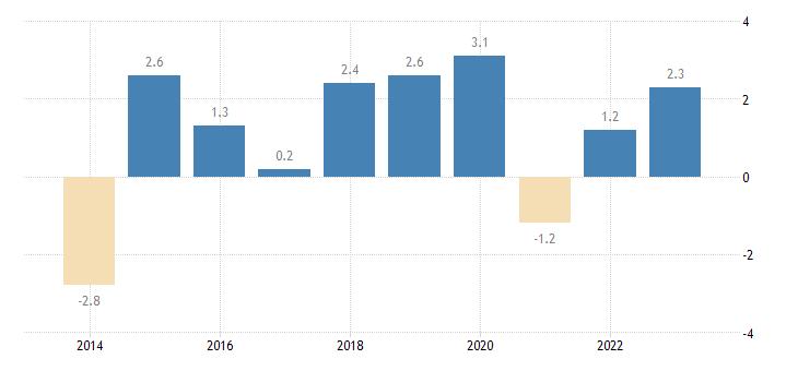 croatia overall employment growth eurostat data