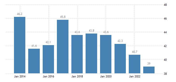 croatia overcrowding rate cities eurostat data