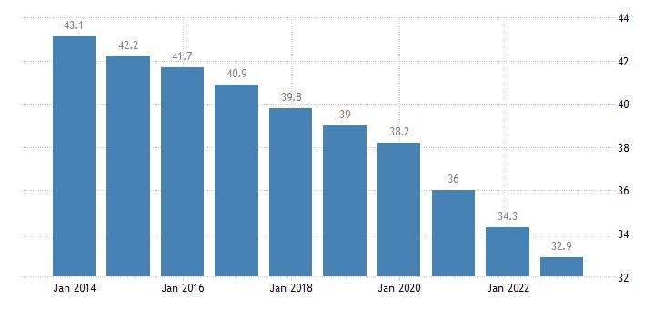 croatia overcrowding rate females eurostat data