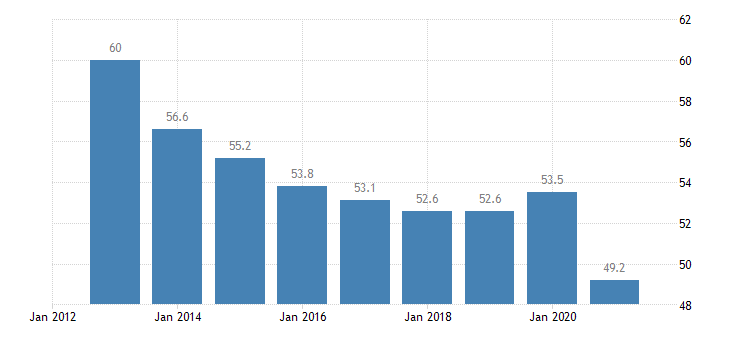 croatia overcrowding rate less than 18 years eurostat data
