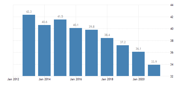croatia overcrowding rate owner no outsting mortgage or housing loan eurostat data