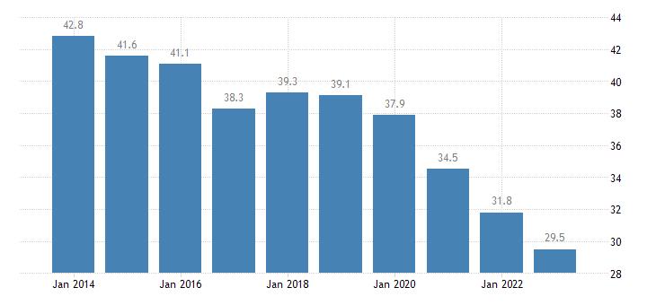 croatia overcrowding rate rural areas eurostat data