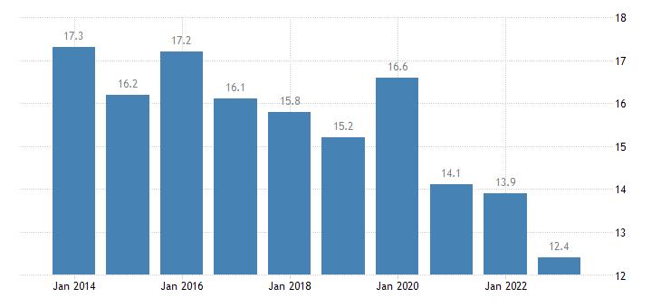 croatia overcrowding rate single person eurostat data