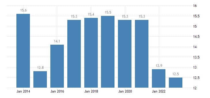 croatia overcrowding rate two adults eurostat data