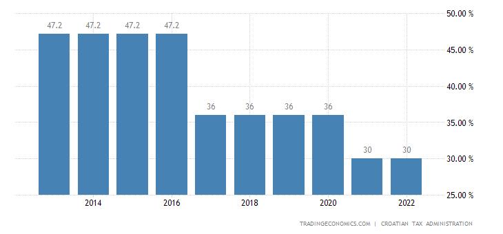 Croatia Personal Income Tax Rate