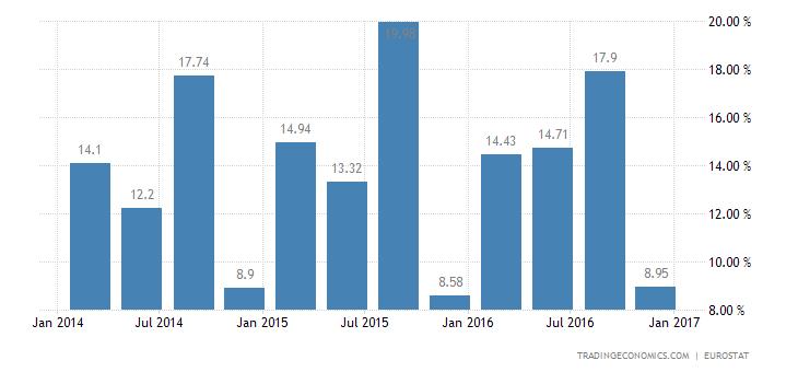 Croatia Gross Household Saving Rate