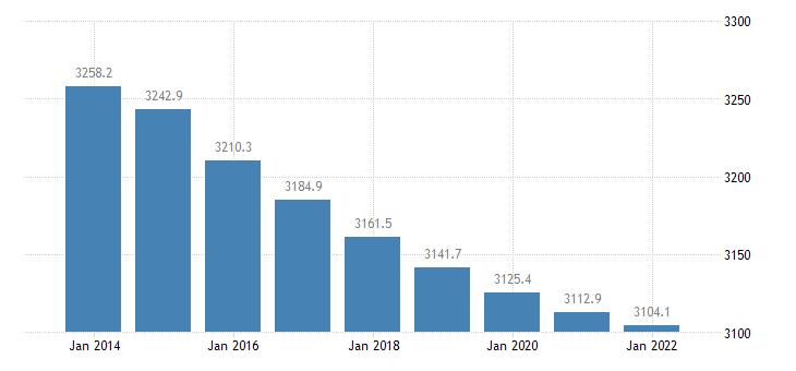 croatia population aged 15 74 eurostat data