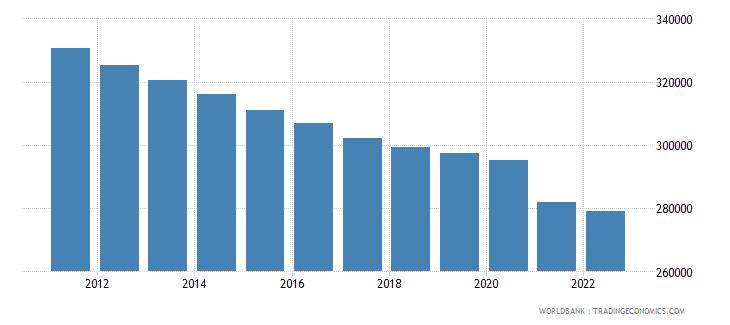 croatia population ages 0 14 male wb data