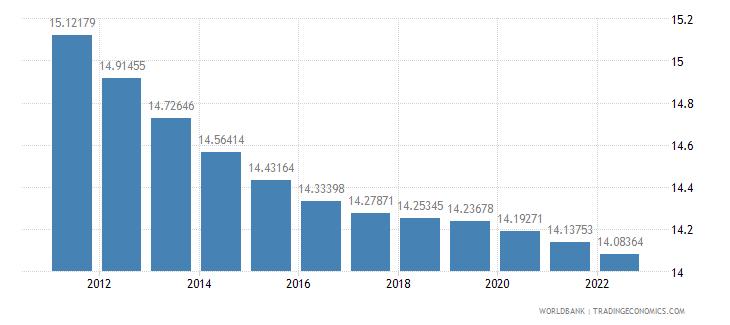 croatia population ages 0 14 percent of total wb data