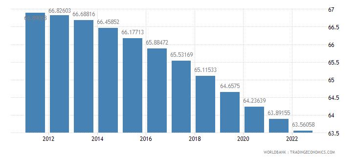 croatia population ages 15 64 percent of total wb data