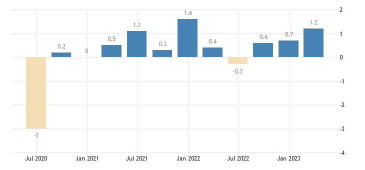 croatia population employment total employment domestic concept eurostat data