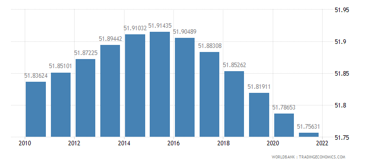 croatia population female percent of total wb data
