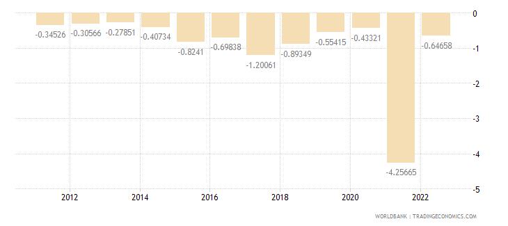 croatia population growth annual percent wb data