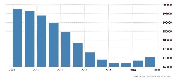 croatia population of compulsory school age male number wb data