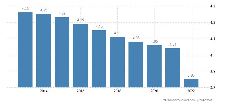 Croatia Population