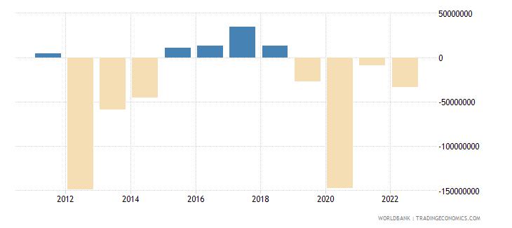 croatia portfolio equity net inflows bop us dollar wb data