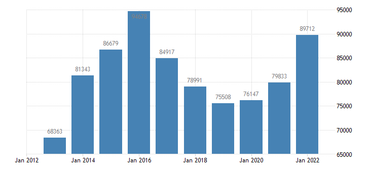 croatia portfolio investement liabilities positions at the end of period eurostat data