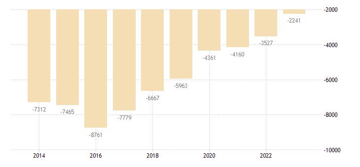 croatia portfolio investement net positions at the end of period eurostat data