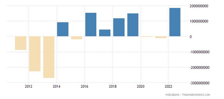 croatia portfolio investment excluding lcfar bop us dollar wb data