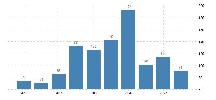 croatia portfolio investment liabilities financial account investment fund shares units eurostat data