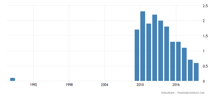 croatia poverty headcount ratio at $3 20 a day 2011 ppp percent of population wb data