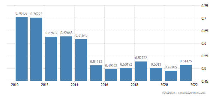 croatia ppp conversion factor gdp to market exchange rate ratio wb data