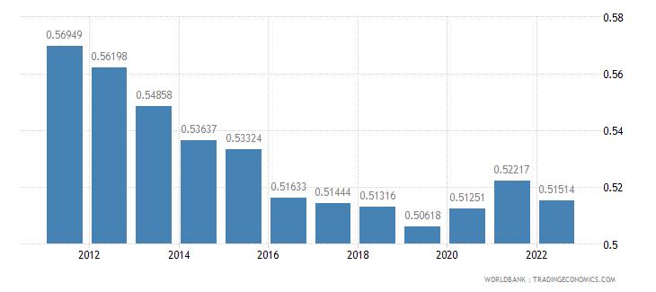 croatia ppp conversion factor private consumption lcu per international dollar wb data