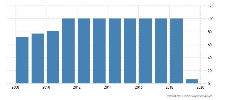 croatia private credit bureau coverage percent of adults wb data