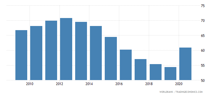 croatia private credit by deposit money banks to gdp percent wb data