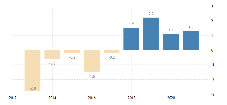 croatia private sector credit flow consolidated eurostat data