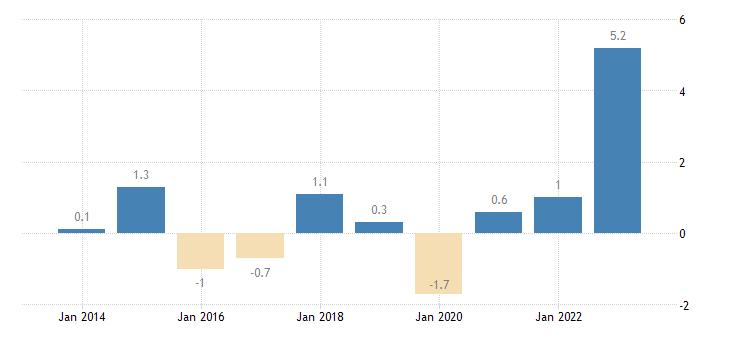 croatia private sector credit flow loans non financial corporations eurostat data
