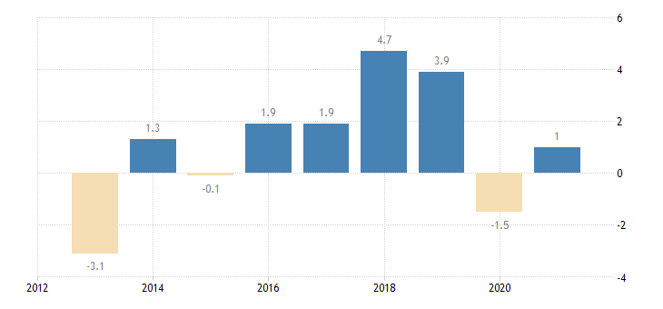 croatia private sector credit flow loans non financial corporations non consolidated eurostat data