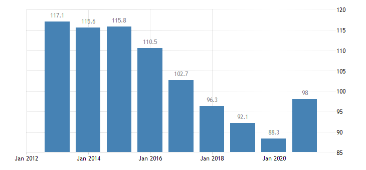 croatia private sector debt consolidated eurostat data